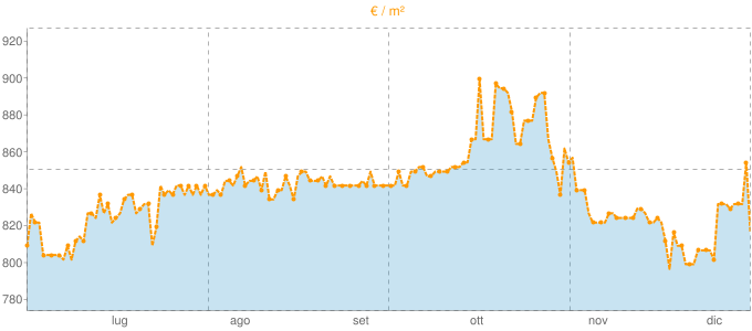 Quotazione appartamenti ad Algua in €/m² negli ultimi 180 giorni.