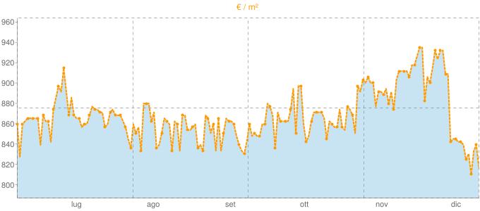 Quotazione case indipendenti a Battaglia Terme in €/m² negli ultimi 180 giorni.