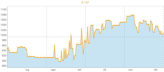 Quotazione monolocali a Bagheria in €/m² negli ultimi 180 giorni.