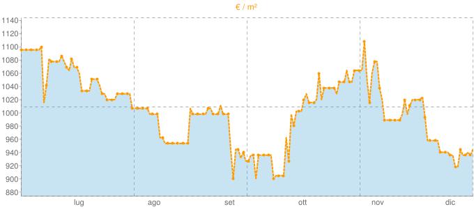 Quotazione trivani ad Offlaga in €/m² negli ultimi 180 giorni.