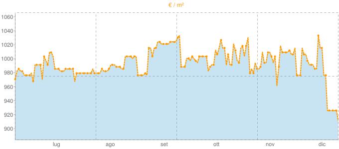 Quotazione mansarde ad Enego in €/m² negli ultimi 180 giorni.