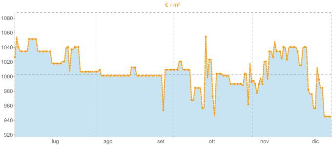Quotazione quadrivani a Capua in €/m² negli ultimi 180 giorni.
