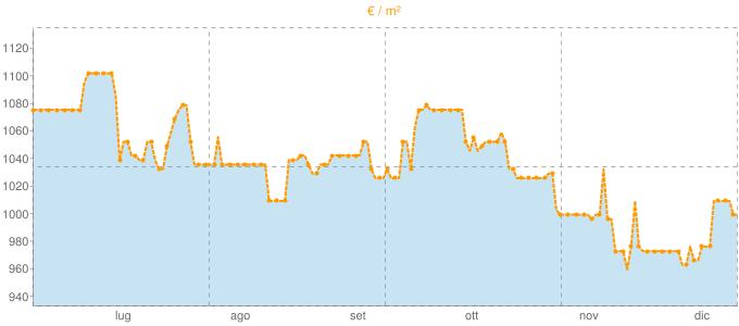 Quotazione bifamiliari a Concordia sulla Secchia in €/m² negli ultimi 180 giorni.