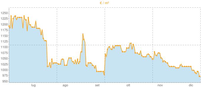 Quotazione trivani a Parre in €/m² negli ultimi 180 giorni.