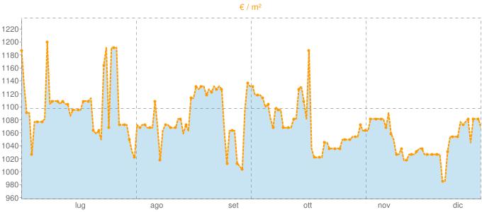 Quotazione monolocali a Scicli in €/m² negli ultimi 180 giorni.