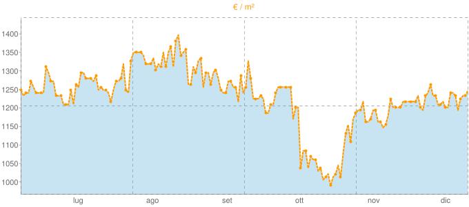 Quotazione villette a schiera a Baone in €/m² negli ultimi 180 giorni.