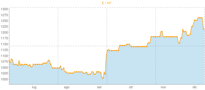 Quotazione villette a schiera ad Isernia in €/m² negli ultimi 180 giorni.