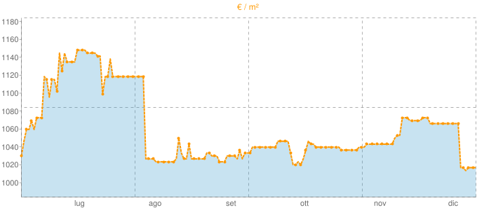 Quotazione mansarde a Valfenera in €/m² negli ultimi 180 giorni.