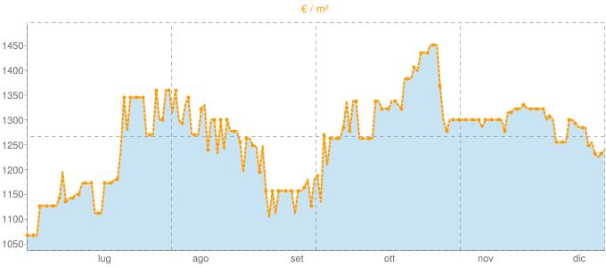 Quotazione ville a Sandigliano in €/m² negli ultimi 180 giorni.