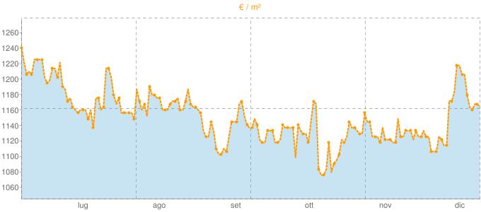 Quotazione mansarde a Medesano in €/m² negli ultimi 180 giorni.