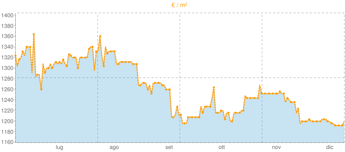 Quotazione villette a schiera a Mercato Saraceno in €/m² negli ultimi 180 giorni.