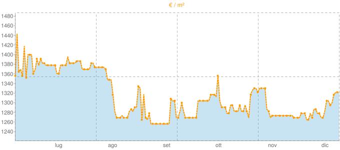 Quotazione mansarde a Biandronno in €/m² negli ultimi 180 giorni.