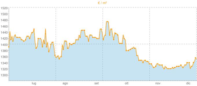 Quotazione villette a schiera a Ghedi in €/m² negli ultimi 180 giorni.