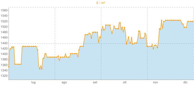 Quotazione attici a Spinetoli in €/m² negli ultimi 180 giorni.