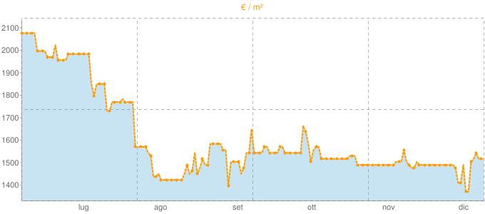 Quotazione attici a Montelabbate in €/m² negli ultimi 180 giorni.