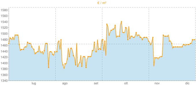 Quotazione bivani a Rieti in €/m² negli ultimi 180 giorni.