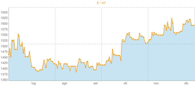 Quotazione villette a schiera a Taino in €/m² negli ultimi 180 giorni.