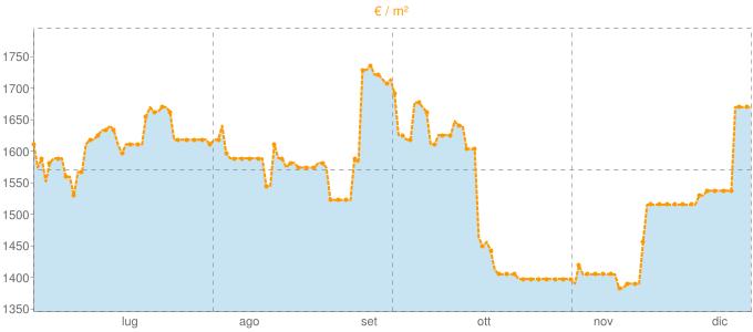 Quotazione bifamiliari ad Alba in €/m² negli ultimi 180 giorni.