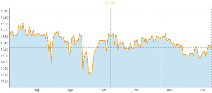 Quotazione bivani a Nuvolera in €/m² negli ultimi 180 giorni.