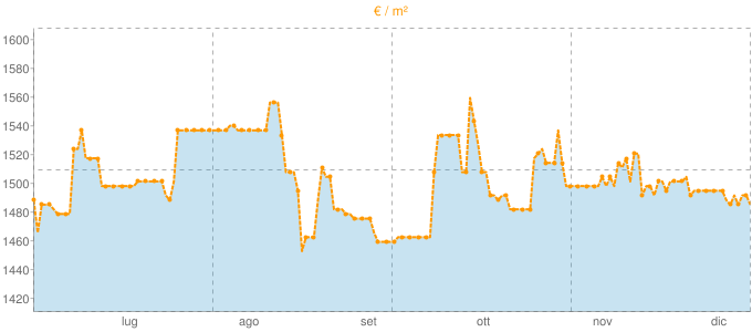 Quotazione ville a Ripe in €/m² negli ultimi 180 giorni.