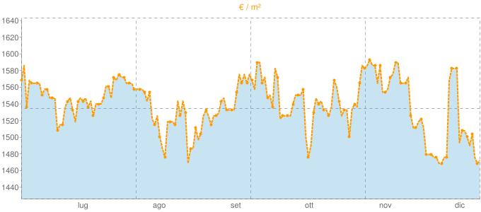 Quotazione trivani ad Arcene in €/m² negli ultimi 180 giorni.