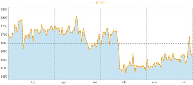 Quotazione locali commerciali a Lecco in €/m² negli ultimi 180 giorni.