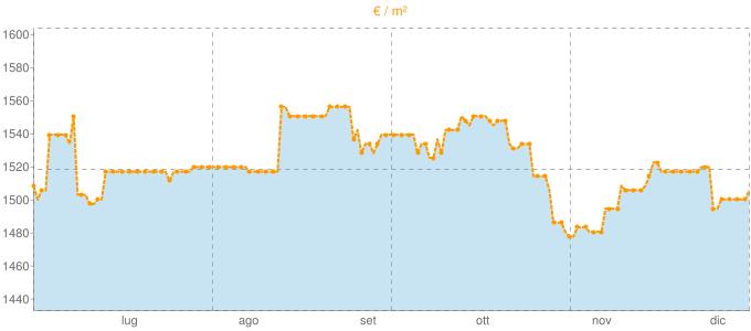 Quotazione villette a schiera a Solarolo in €/m² negli ultimi 180 giorni.