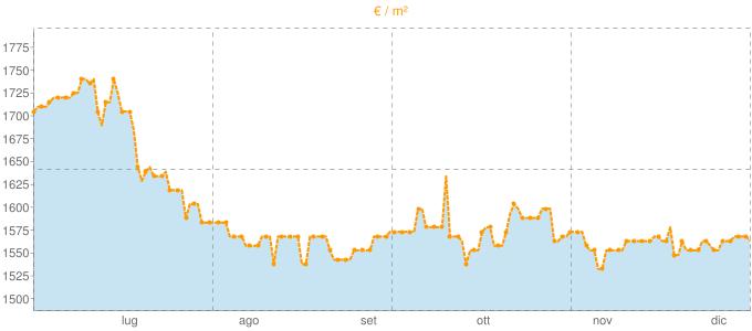 Quotazione mansarde a Carbonera in €/m² negli ultimi 180 giorni.