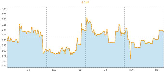 Quotazione attici a Nichelino in €/m² negli ultimi 180 giorni.