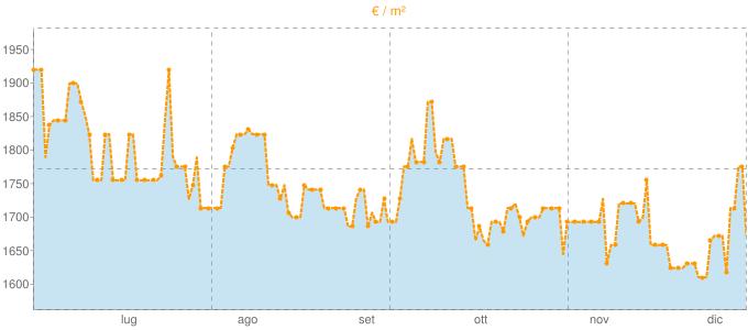 Quotazione villette a schiera a Scansano in €/m² negli ultimi 180 giorni.