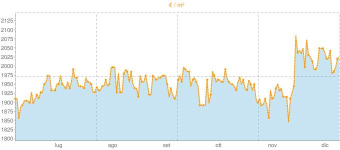 Quotazione mansarde a Brusaporto in €/m² negli ultimi 180 giorni.