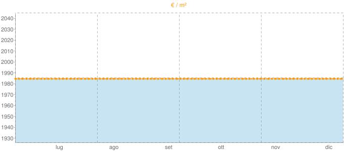 Quotazione bifamiliari a Tribiano in €/m² negli ultimi 180 giorni.