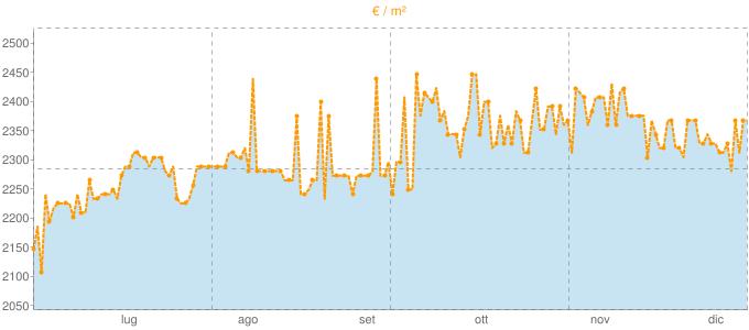 Quotazione bivani ad Eraclea in €/m² negli ultimi 180 giorni.