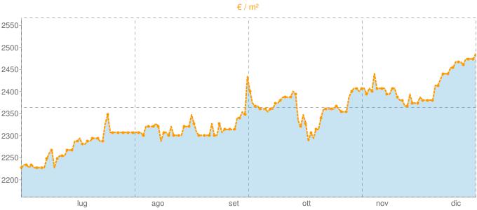 Quotazione trivani ad Aprica in €/m² negli ultimi 180 giorni.