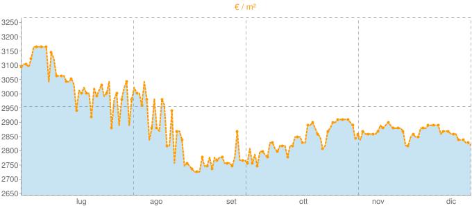 Quotazione villette a schiera ad Ameglia in €/m² negli ultimi 180 giorni.