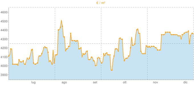 Quotazione bivani a Porto Azzurro in €/m² negli ultimi 180 giorni.