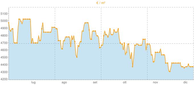 Quotazione mansarde a Spotorno in €/m² negli ultimi 180 giorni.