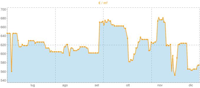 Quotazione case indipendenti a Canneto sull'Oglio in €/m² negli ultimi 180 giorni.