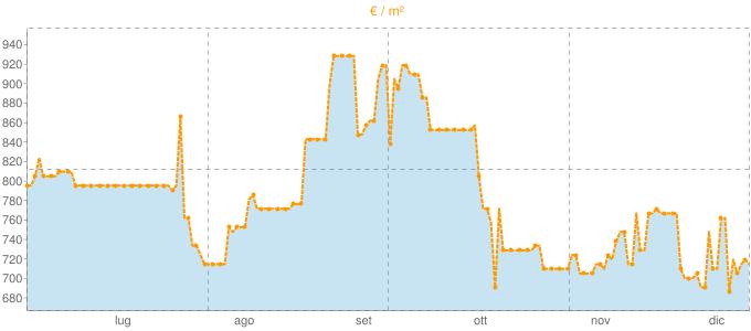 Quotazione trivani a Lentini in €/m² negli ultimi 180 giorni.