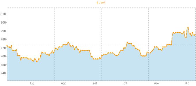 Quotazione case indipendenti ad Arce in €/m² negli ultimi 180 giorni.