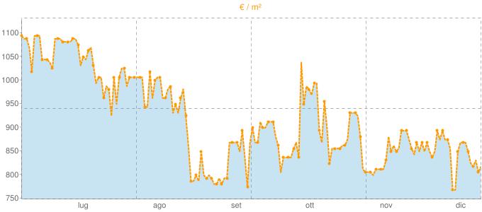 Quotazione quadrivani a Carvico in €/m² negli ultimi 180 giorni.
