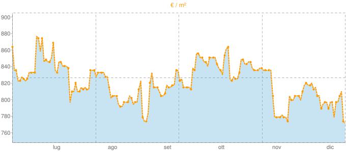 Quotazione case indipendenti a Corigliano d'Otranto in €/m² negli ultimi 180 giorni.