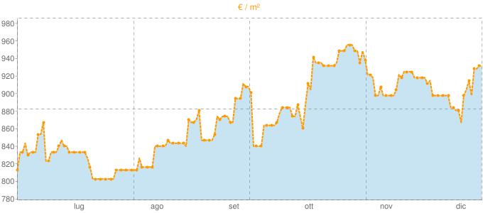 Quotazione ville a Pratola Serra in €/m² negli ultimi 180 giorni.
