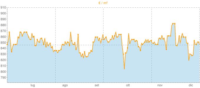 Quotazione ville a Montagnana in €/m² negli ultimi 180 giorni.