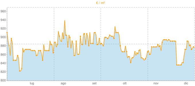Quotazione case indipendenti a Chiampo in €/m² negli ultimi 180 giorni.