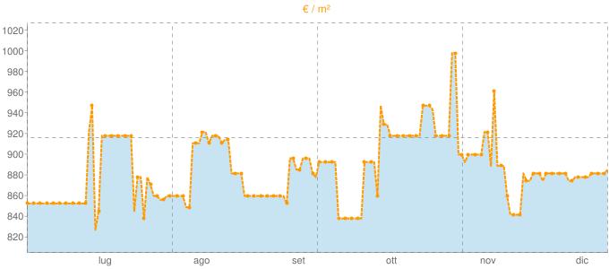 Quotazione quadrivani a Montagnana in €/m² negli ultimi 180 giorni.