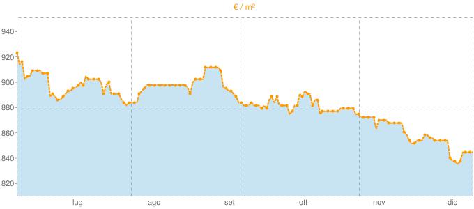 Quotazione bifamiliari a Mendicino in €/m² negli ultimi 180 giorni.