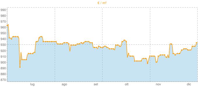 Quotazione villette a schiera a Mendicino in €/m² negli ultimi 180 giorni.