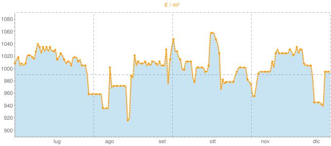 Quotazione case indipendenti a Gerenzago in €/m² negli ultimi 180 giorni.