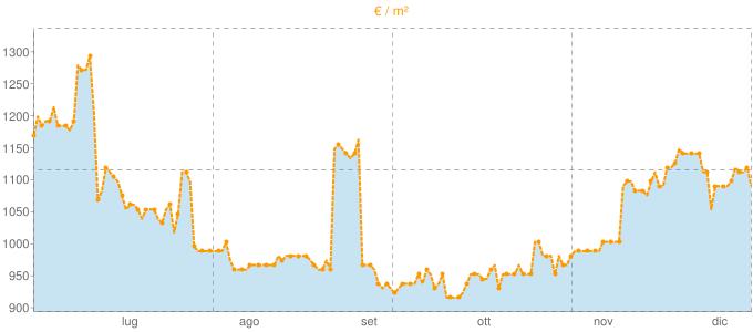Quotazione trivani a Molinella in €/m² negli ultimi 180 giorni.